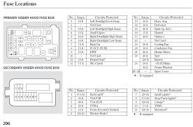 remarkable gmc envoy fuse box under seat ideas best image wire 2006 honda pilot fuse box diagram 51 best 2006 gmc envoy fuse box diagram netmagicllc com