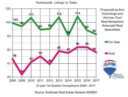 Portsmouth Tide Chart 2017 Portsmouth Nh Real Estate Sales Statistics For The 1st
