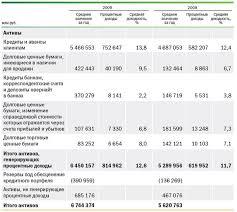 Отчет по практике Отчет по практике в ОАО Сбербанк ru Из таблицы 1 видно что средняя доходность активов по сравнению с 2008 годом возросла увеличилась также доходность долговых ценных бумаг