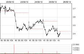 Bank Of Ireland Historical Intraday Market Prices Birg
