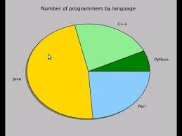 Python Pie Chart Pie Chart Using Python Matplotlib