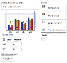 Howtocognos Create A Chart With 2 Measures And Percentage