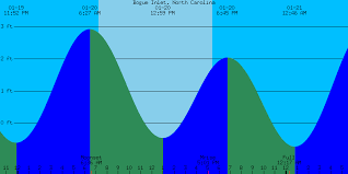 Topsail Tide Chart 49 Ageless Bogue Inlet Tide Tables