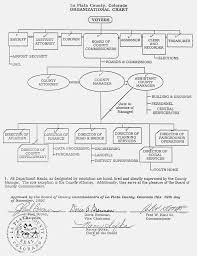Los Angeles County Organizational Chart Untitled Document