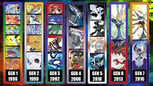 Generazione pokemon | Pokemon, First pokemon, All pokemon