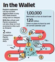 paytm partners with icici bank to launch virtual prepaid cards for its wallet users retail news et retail