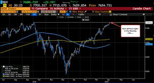 Chart Forex Live Forexlive Americas Fx News Wrap Nasdaq 100 Trades To A New