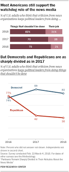 1 Democrats And Republicans Remain Split On Support For