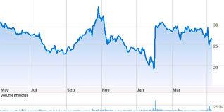 Yahoo Stock Price Chart Yahoo A Bigger Bargain Than Ever Bloomberg