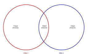 diagram template category page    gridgit com images of venn diagram bold