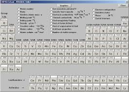 Periodic Table Of Elements Density Chart Density Table Of The Elements