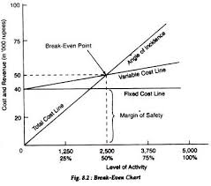 Break Even Point Chart Break Even Chart Bec Meaning Assumption And Methods Of