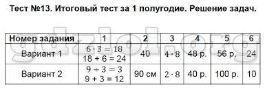 Тест по географии класс за полугодие с ответами Тест по географии 11 класс за 2 полугодие с ответами файлом