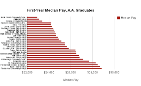 Charting Florida College And University Graduates By Pay