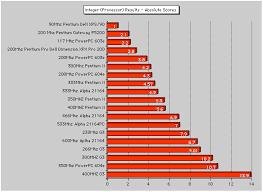 Processor Chart Intel Mac Intel Processor Comparisons Bytemark