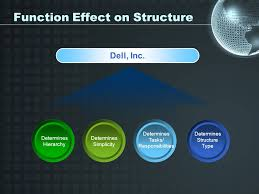 Dell Hierarchy Chart Organizational Structures Which Is Best Your Name Your