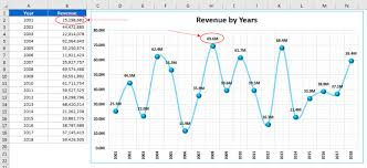 Thousands Chart Dynamic Number Format For Millions And Thousands Pk An