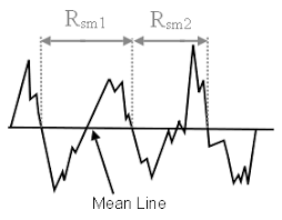 Roughness Parameters Rubert Co Ltd