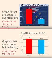 Misleading Graph Wikiwand