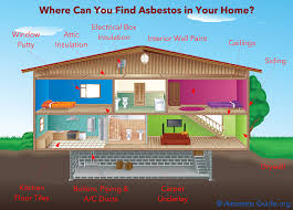 how to identify asbestos in your home or workplace can you paint terracotta roof tiles