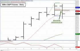 December 14 Post Fomc Emini S P Trade Daniels Trading