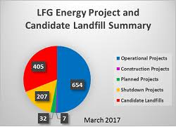 Candidate Counts Pie Chart Sustainability Reducing
