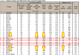 Credit Suisse America Now Has More Sovereign Risk Than