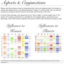 Aspects By Degree Now In The Birth Chart Overviews Vic