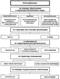 власть и государственное управление курсовая Государство власть и государственное управление курсовая