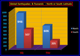 Global Earthquakes And Tsunamis By Latitude Chaos Sweeps