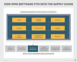 Manager Inventory Chart What Is Warehouse Management System Wms Definition From