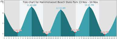 Hammonasset Beach State Park Tide Times Tides Forecast