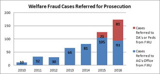 Food Stamp Chart Florida Dhhs Fraud Investigation Recovery Unit Uncovers More Than