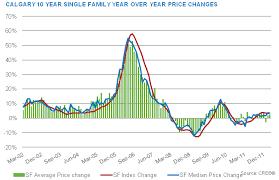 Calgary House Price History Chart Housing Market Graph 20 Years