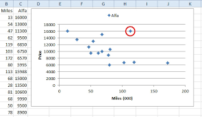 Excel Mileage Chart Excel Scatter Charts Are Versatile But Require A Different