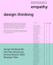 Design Thinking Language Design Thinking For Vsb On Behance