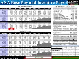 Pay Chart 2016 Military Afghan National Army Base And Incentive Pay Chart Public
