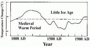 Ipcc Audit Charts Where Did Ipcc 1990 Figure 7c Come From Climate Audit