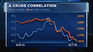 Crude Oil Stock Chart Crude Oil Is Doing Something It Hasnt Done In Years