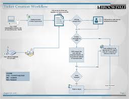 It Help Desk Process Flow Chart It Help Desk Office Of Information Technologyoffice Of