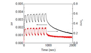 Laser Dye Chart Light Amplification And Photo Isomerization Characteristics