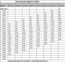 Age Group Chart Warrenton Youth Sports Club