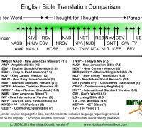 Translation Comparison Charts 50 Beautiful Bible