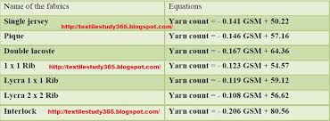 How Can Select The Actual Yarn Count For Required Gsm
