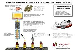 best cod liver oil evclo process final 2000x1294 2