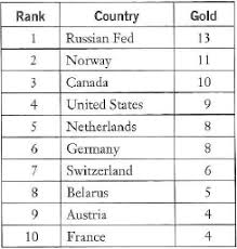 Solved The Following Data Are The Gold Medal Counts From