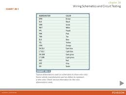 Circuit Number Color Chart Wiring Schematics And Circuit Testing Ppt Video Online