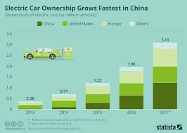 Car Company Ownership Chart Electric Car Ownership Grows Fastest In China Rs Stuff