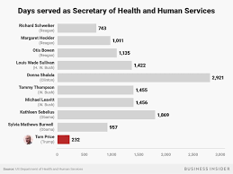 Trumps Staff Turnover Highest Of Any Administration In