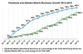 Chart Of The Day Facebook And Alibaba Mobile Business